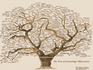 แขนงต้นไม้แห่งความรู้
